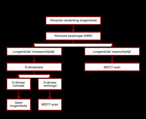 trombose longembolie